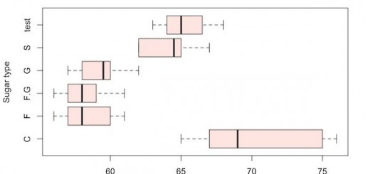 boxplot_horizontal_nonparametric_data