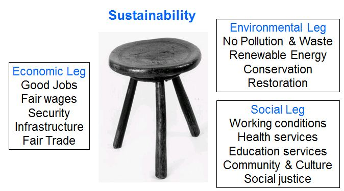 People, Profit, Planet 3-legged stool of sustainability
