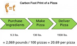 carbon_footprint_pizza