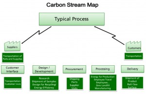 carbon_stream_map
