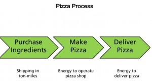 pizza_process