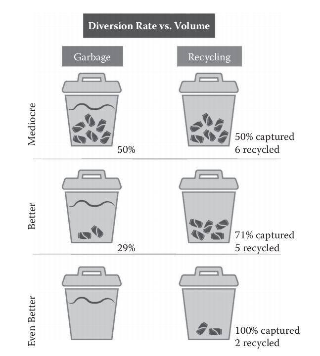 diversion recycling rate metrics