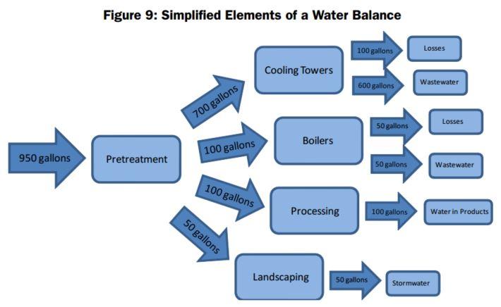 EPA_Water_Balance_Map