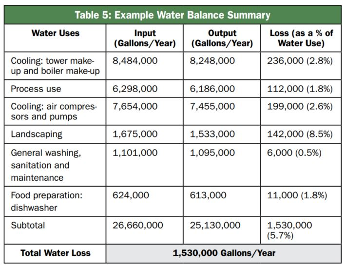 EPA_Water_Balance_Summary_Table