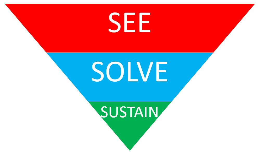 see-solve-sustain environmental improvements