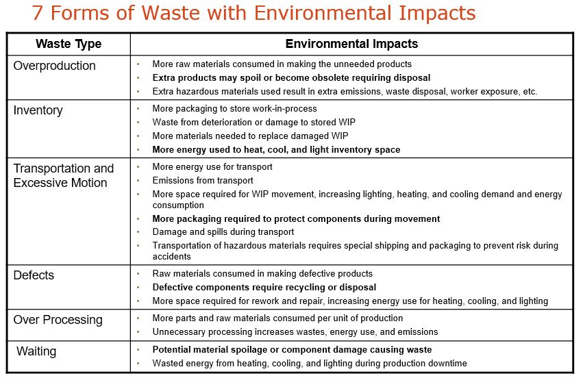 Environmental Impacts of Waste – Earth Consultants