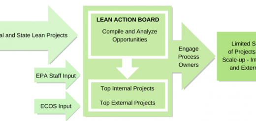 lab_process_flow_project_selection